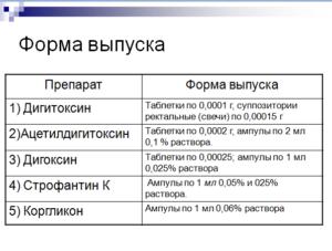 Сердечные гликозиды, Формы выпуска