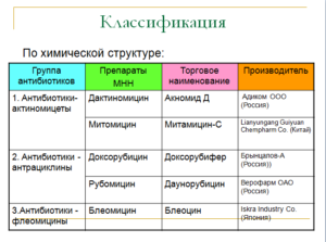 Классификация, противоопухолевые антибиотики