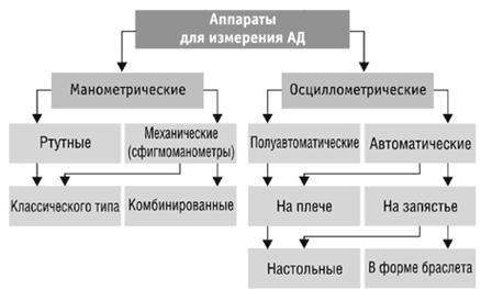классификация тонометров АД