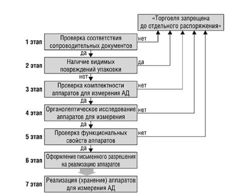 Алгоритм проведения товароведческого анализа